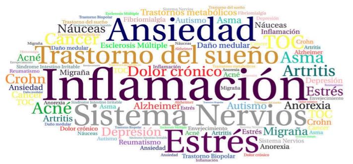 efectos-en-enfermedades-cannabis-medicinal-cbd-cannabidiol-cannabity