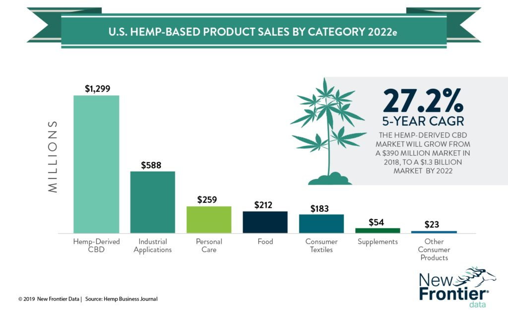 us hemp-based-product-sales-by-category 2022